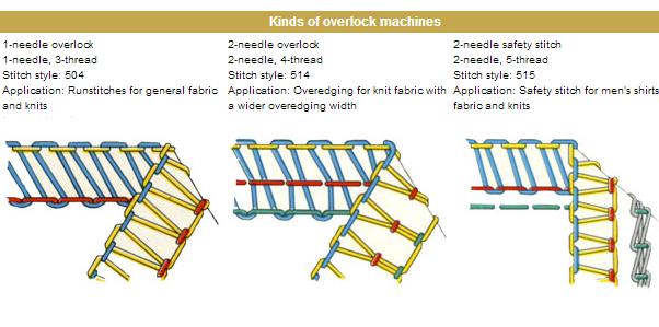 Jenis jahitan overlock mesin jahit industri